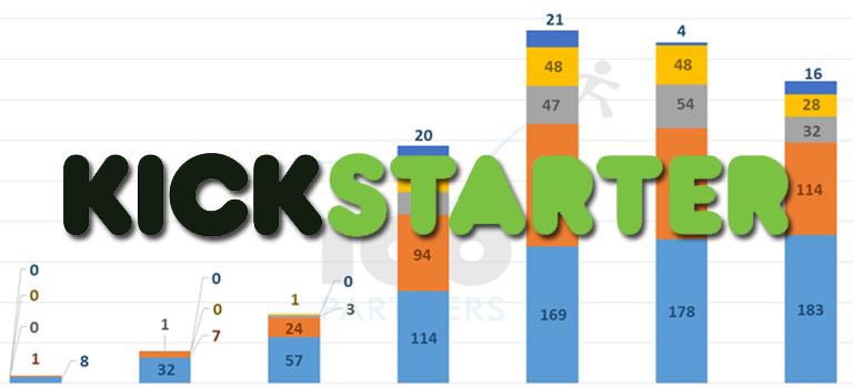 """Kickstarter """"Maduración significa más dinero, pero no para más gente"""""""
