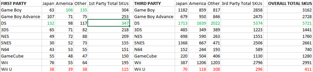 nintendo-games-chart