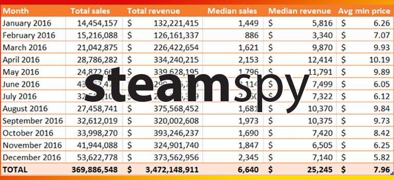 Ingresos de Steam durante el 2016 estancados a pesar de un aumento de 75% en nuevos juegos
