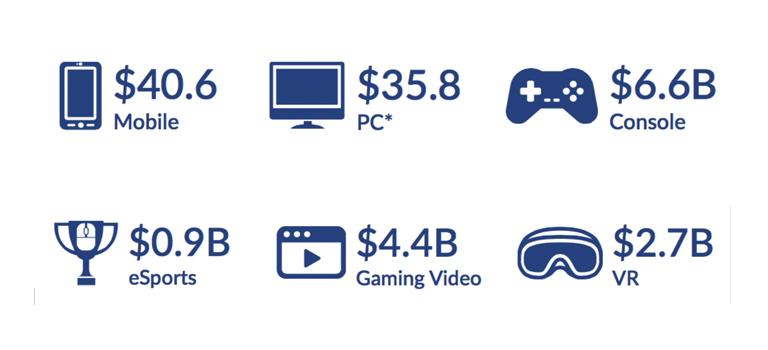 La industria de juegos en el 2016 trae $94 mil millones de dólares – Superdata