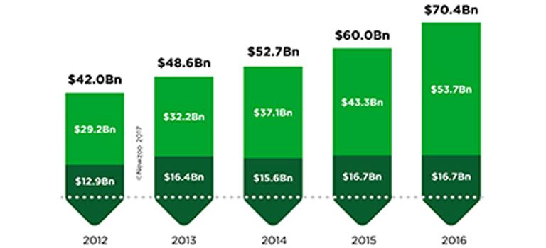 Las 25 principales empresas de juegos mundiales ven un aumento de 17% en 2016