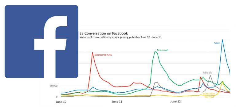 E3 según Facebook – más mujeres publicando, Sony genera mayor conversación